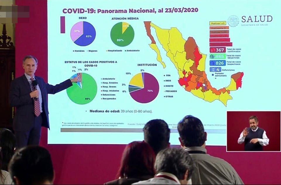 DUPLICA MÉXICO CONTAGIOS DE CORONAVIRUS CADA TRES DÍAS