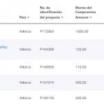 Endeuda 438% más AMLO que Peña Nieto ante Banco Mundial