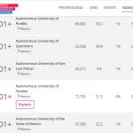 Cae ranking de UAEMex 36 lugares en cinco años