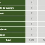 Aumentan en Edomex 941.15 % muertes por covid-19 en dos meses