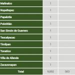 Crecen 1546 % muertes por covid-19 en 113 días en Edomex