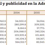 Gasta Segob en publicidad 1631 % más en 2 años