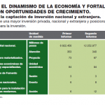 Se desploma PIB en Edomex con Del Mazo