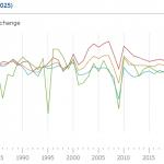 Derrumba 4T, sin pandemia, PIB y confianza financiera