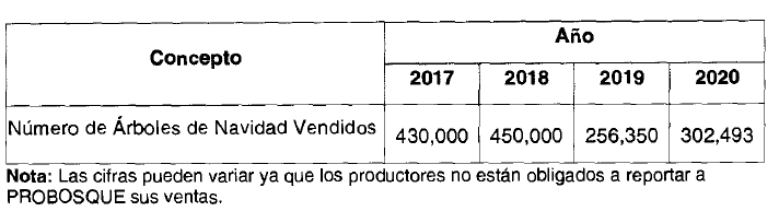 Cae venta, producción y reciclaje de árboles navideños en Edomex