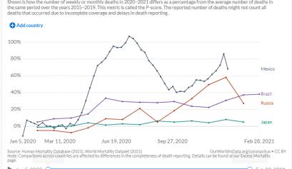 Ocupa México últimos lugares en vacunación