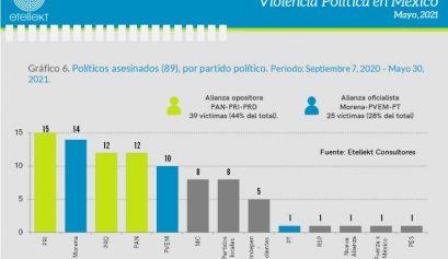 Sufren opositores asesinatos políticos